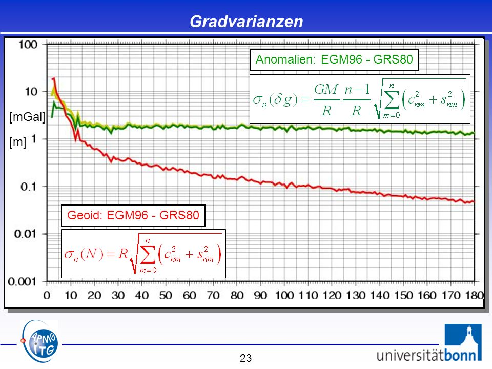Gradvarianzen Anomalien: EGM96 - GRS80 [mGal] [m] Geoid: EGM96 - GRS80